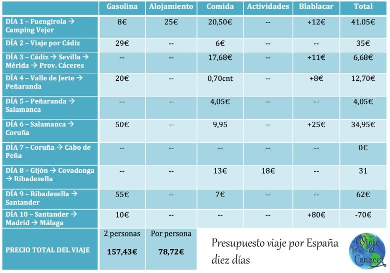 Presupuesto viaje por España diez dias